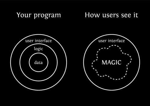 Programs, as seen by users – white on black