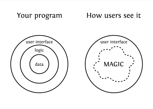 Programs, as seen by users – black on white